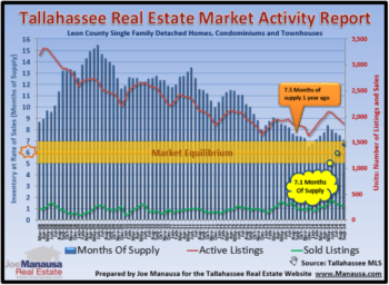 Tallahassee Real Estate Supply And Demand Continues Moving Towards Equilibrium