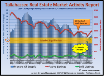 Tallahassee Home Inventory Report December 2013