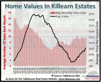 Killearn Estates Posts Strong Year For Home Sales