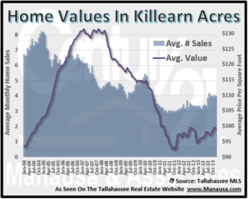Killearn Acres Year End Home Sales Report