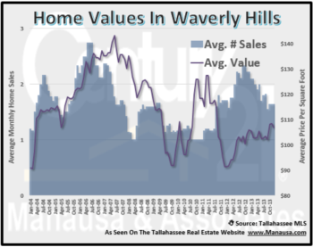 Waverly Hills Sees Few Distressed Home Sales