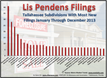 Tallahassee Neighborhoods With The Most Foreclosed Properties