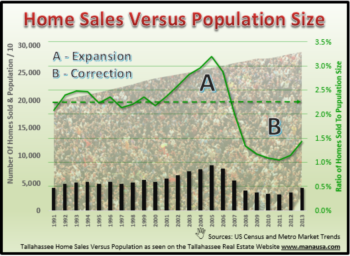 How Growth In Tallahassee Population Impacts Home Sales