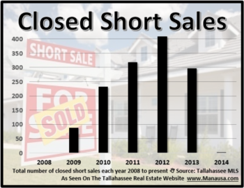 How Short Sales Will Boost Home Sales In 2014