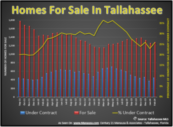 A New Direction For The Inventory Of Homes For Sale In Tallahassee