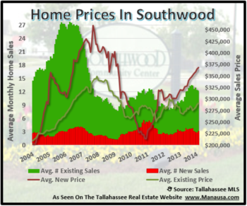 February Report On Southwood Homes For Sale