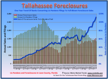 Tallahassee Foreclosure Filings January 31, 2014