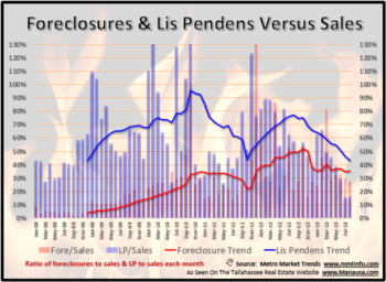 Tallahassee Lis Pendens Filings January 2014