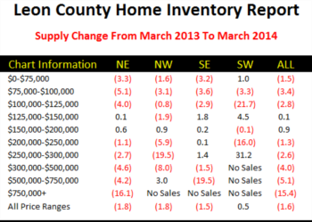 How Real Estate Supply And Demand Changes Impact The Market