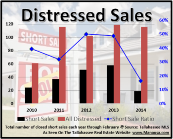 Changing Times For Short Sales And Foreclosures In Tallahassee