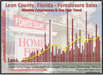 Tallahassee Foreclosure Filings February 21, 2014