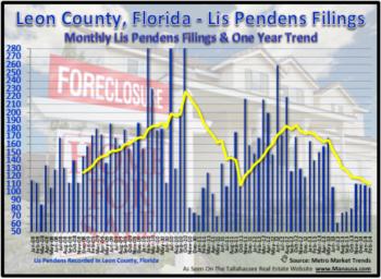 Tallahassee Foreclosure Filings February 28, 2014
