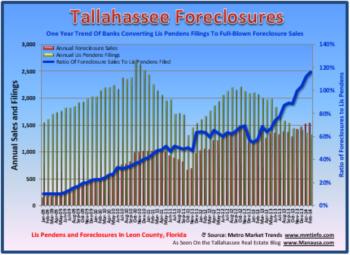 Tallahassee Lis Pendens Filings February 2014