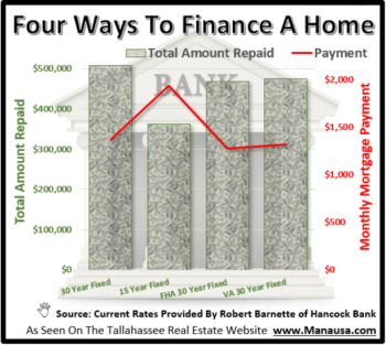What Fixed Rate Mortgage Loan Is Right For You?