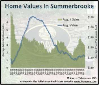 Buyer Frenzy Slows In Summerbrooke