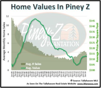 Piney Z Inventory Declines After Hot Year Of Sales