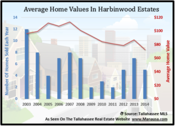 Distressed Home Sales Pressure Home Values In Harbinwood Estates