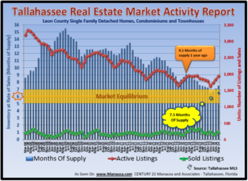 Tallahassee Home Inventory Report April 2014
