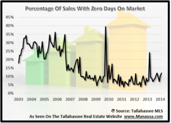 How Homes Are Sold After Zero Days On The Market