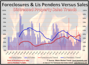 Tallahassee Lis Pendens Filings March 2014