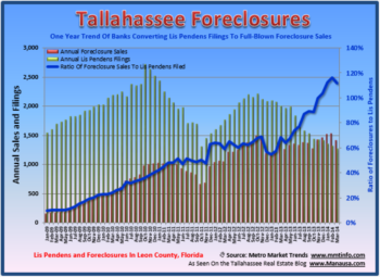 Tallahassee Lis Pendens Summary - First Quarter 2014
