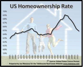 Shaun Donovan: Leave The Homeownership Rate Alone!