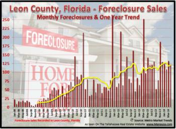 Tallahassee Foreclosure Filings April 7, 2014