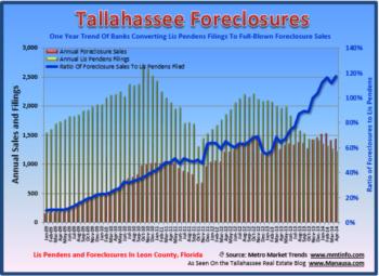 Tallahassee Foreclosure Filings April 30, 2014