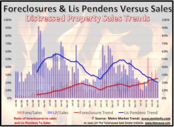 Tallahassee Lis Pendens Filings April 2014