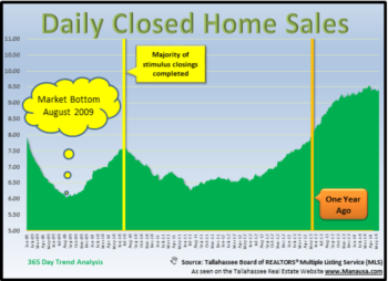 Pending Home Sales Continue To Decline