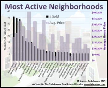 Buyers Flock To Top Selling Tallahassee Subdivisions