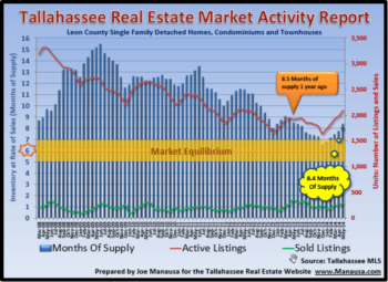 Tallahassee Home Inventory Report June 2014