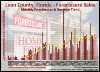Tallahassee Foreclosure Filings May 21, 2014