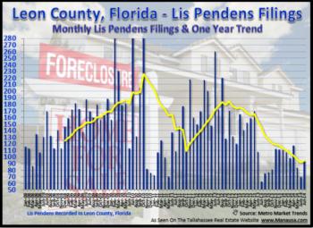 Tallahassee Foreclosure Filings May 31, 2014