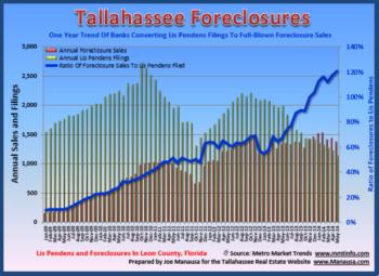Tallahassee Lis Pendens Filings May 2014