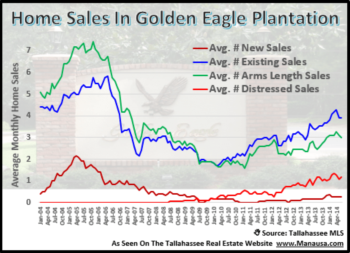 A Healthier Real Estate Report For Golden Eagle Plantation