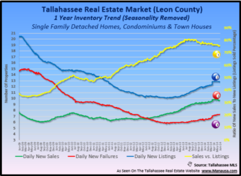 Tallahassee Real Estate Mid-Year Report