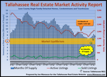 Tallahassee Home Inventory Report July 2014