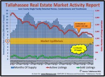 Mid-Year Review Of Real Estate Supply And Demand in Tallahassee