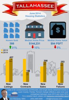 Interesting Twist Seen On Latest Tallahassee Infographic
