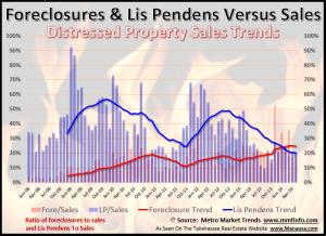 Tallahassee Foreclosure Filings June 7, 2014