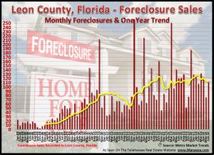 Tallahassee Foreclosure Filings June 21, 2014