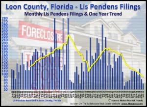 Tallahassee Foreclosure Filings June 30, 2014
