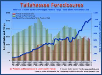 Tallahassee Lis Pendens Summary - Second Quarter 2014