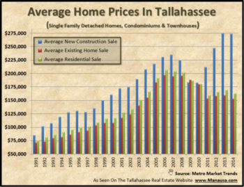 A Study Of The Average Home Price In Tallahassee, Florida