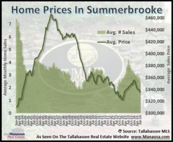 Summerbrooke Home Sales Report July 2014