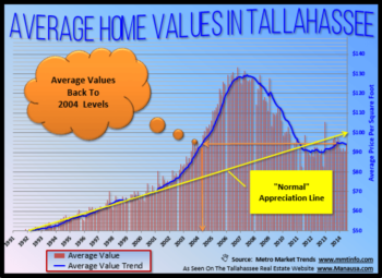 Home Values Still At 2004 Levels