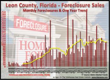Tallahassee Foreclosure Filings July 7, 2014