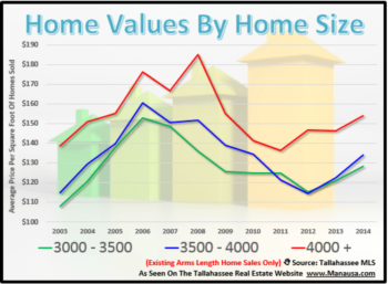 Does The Size Of Your Home Determine It's Appreciation Rate?