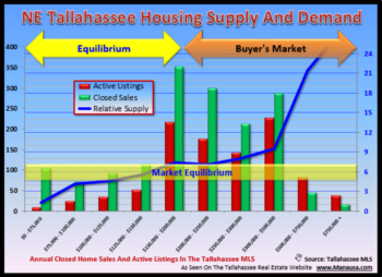 Explore Tallahassee Real Estate Supply And Demand By Area